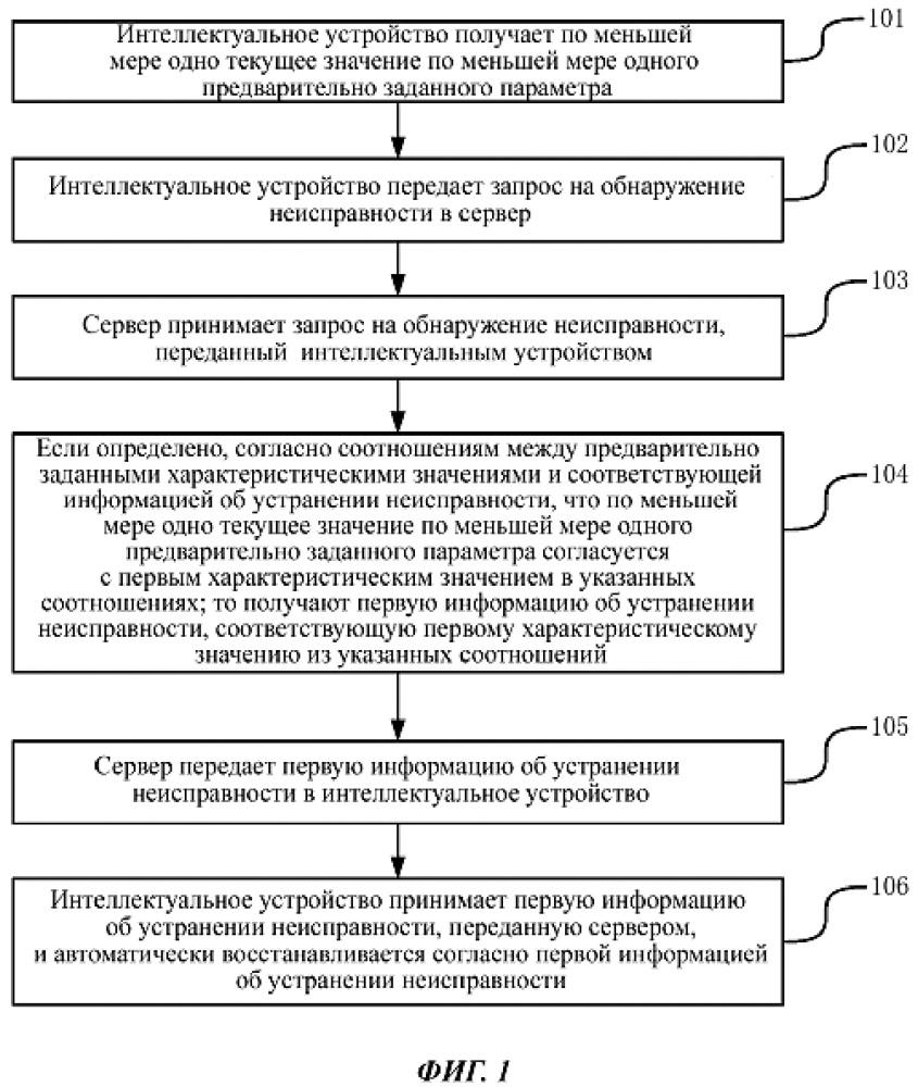 Способ, аппарат и система для автоматического восстановления устройства
