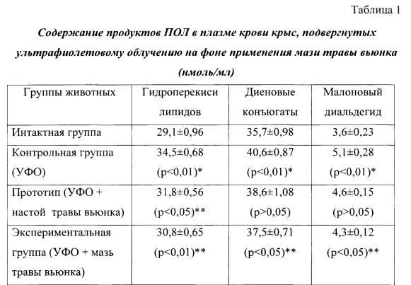 Способ снижения прооксидантного воздействия ультрафиолетового облучения на организм