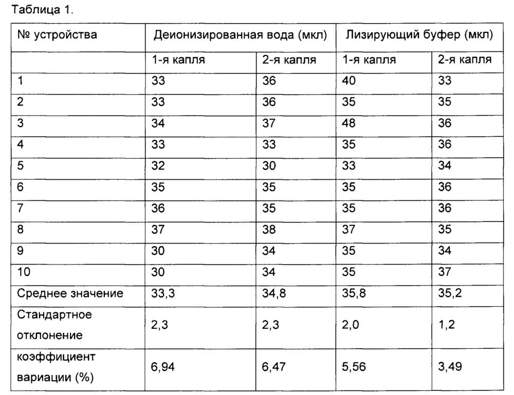 Устройство для экстракции биомолекул и способ экстракции биомолекул