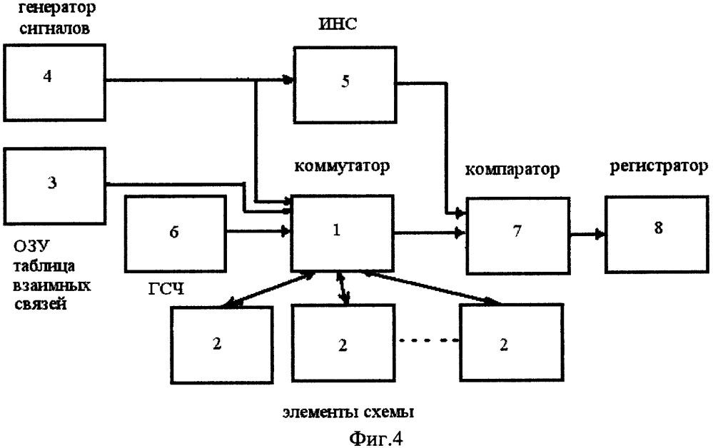 Способ испытаний электронной схемы на отказоустойчивость и стенд для его реализации