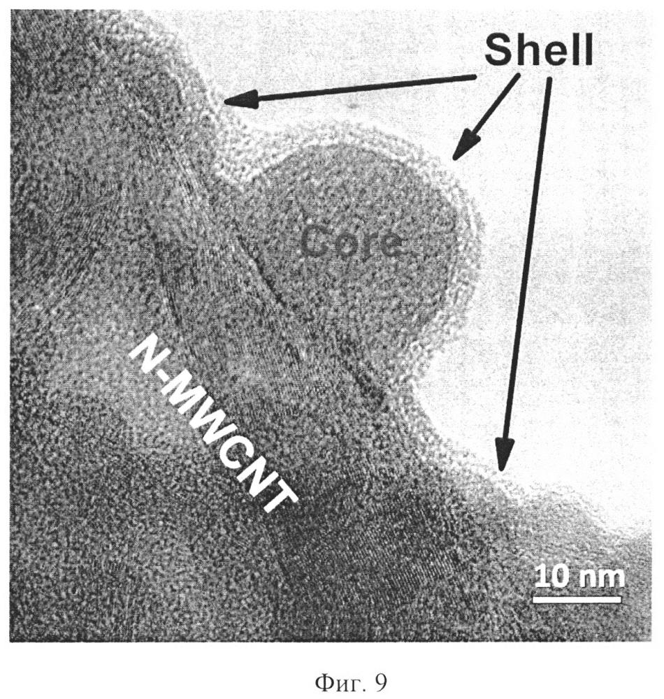 Способ получения нанокомпозита