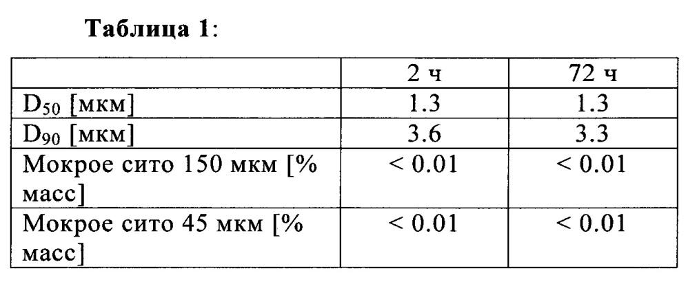 Способ получения водной совместной композиции металаксила