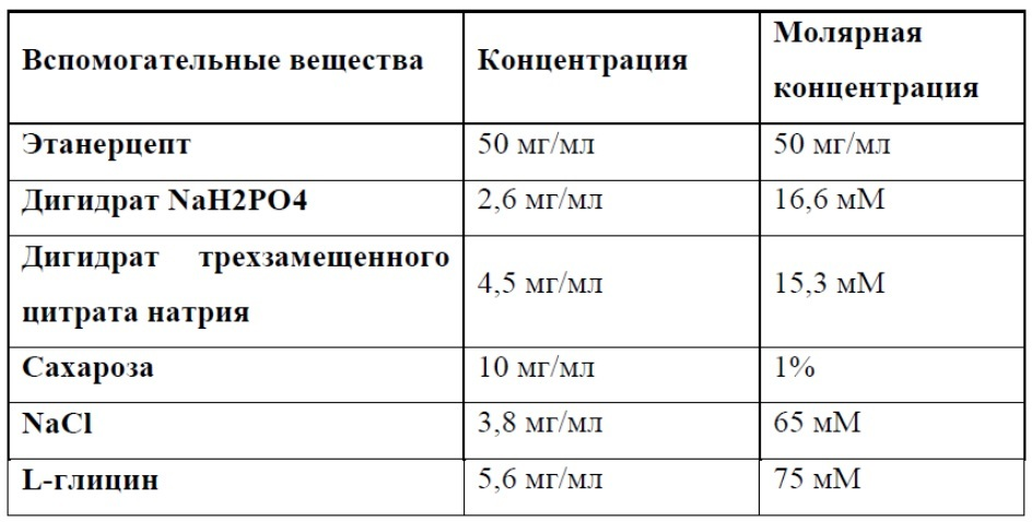 Стабильная фармацевтическая композиция на основе слитого белка tnfr:fc