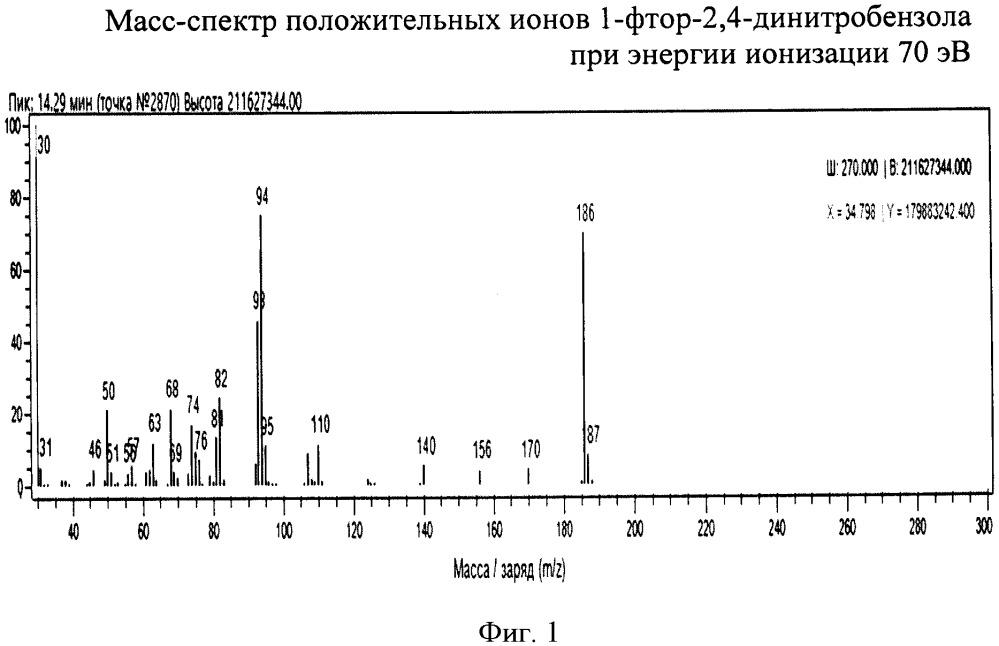 Способ ионизации вещества электронами при работе на масс-спектрометре