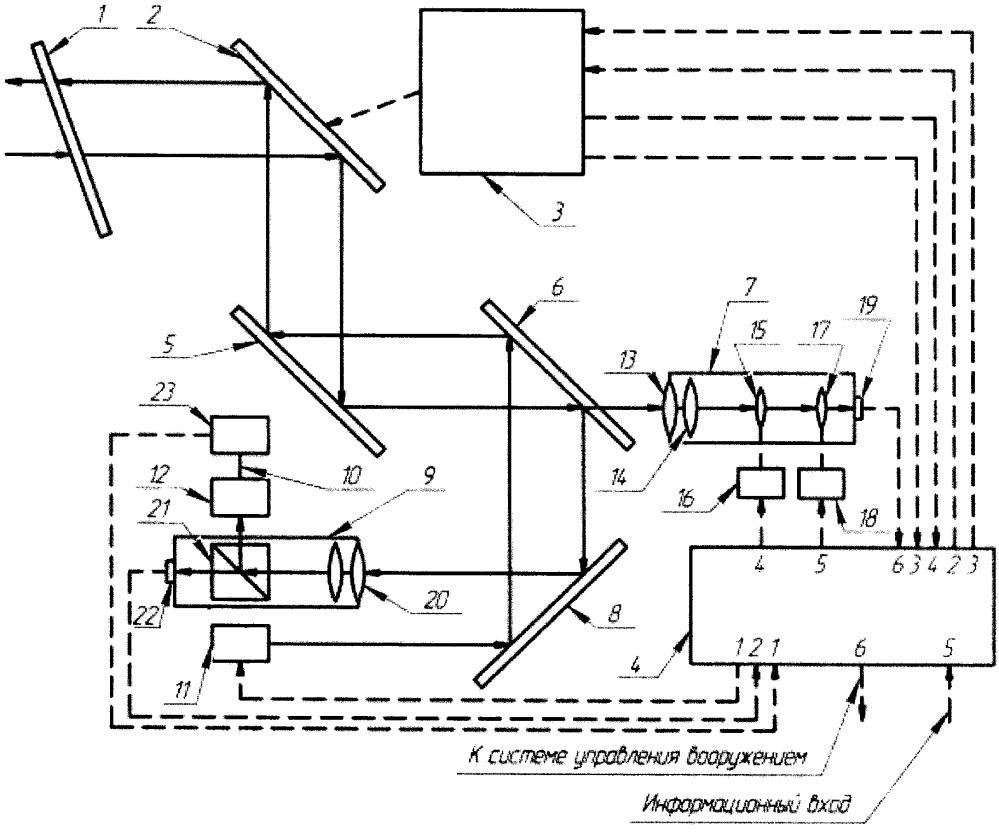 Оптико-электронная система поиска и сопровождения цели