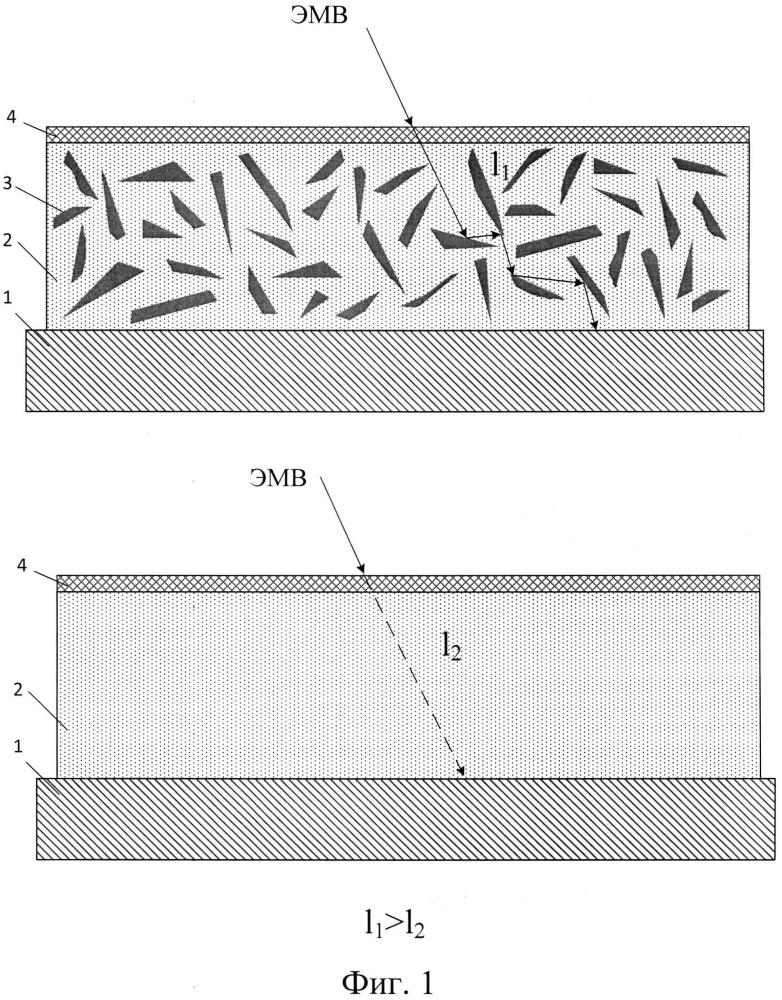 Способ формирования радиопоглощающего покрытия