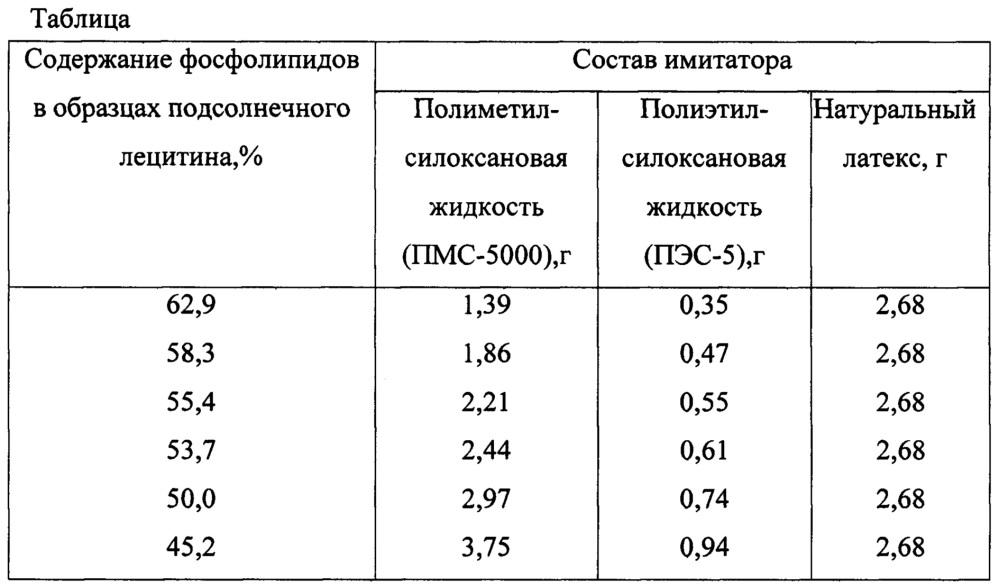 Имитатор сигналов свободной прецессии ядерного магнитного резонанса и спинового эха от масла и фосфолипидов в лецитине