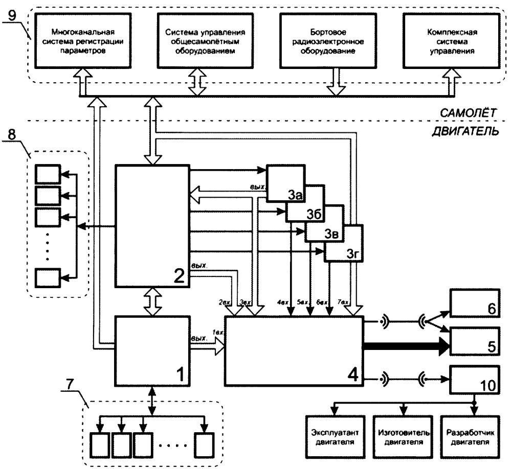 Автономное интегрированное устройство регистрации параметров авиационного газотурбинного двигателя