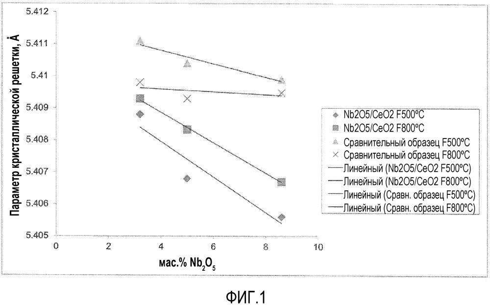 Способы селективного каталитического восстановления с использованием легированных оксидов церия(iv)