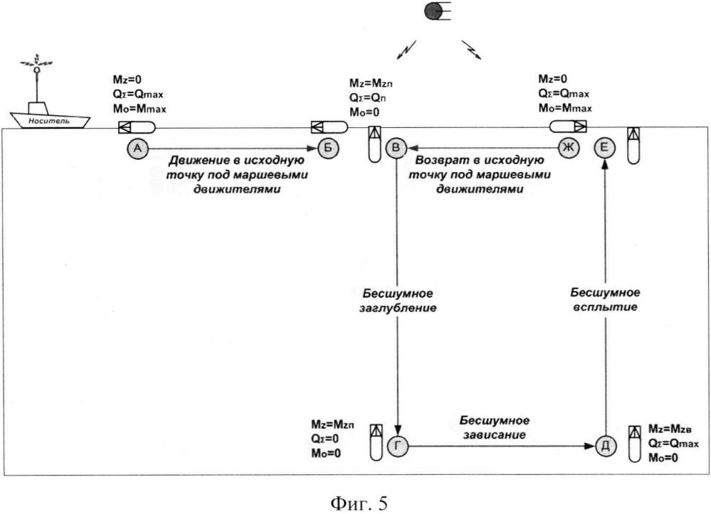 Автономный необитаемый подводный аппарат для измерения дифференциальных характеристик векторного звукового поля