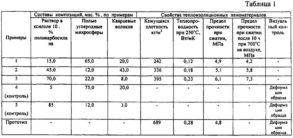 Композиция для термостойкого теплоизоляционного пеноматериала пониженной плотности