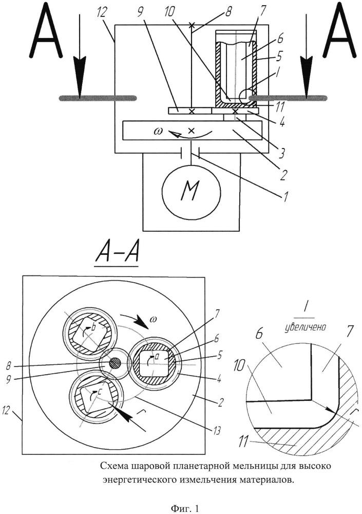 Шаровая планетарная мельница для высокоэнергетического измельчения материалов