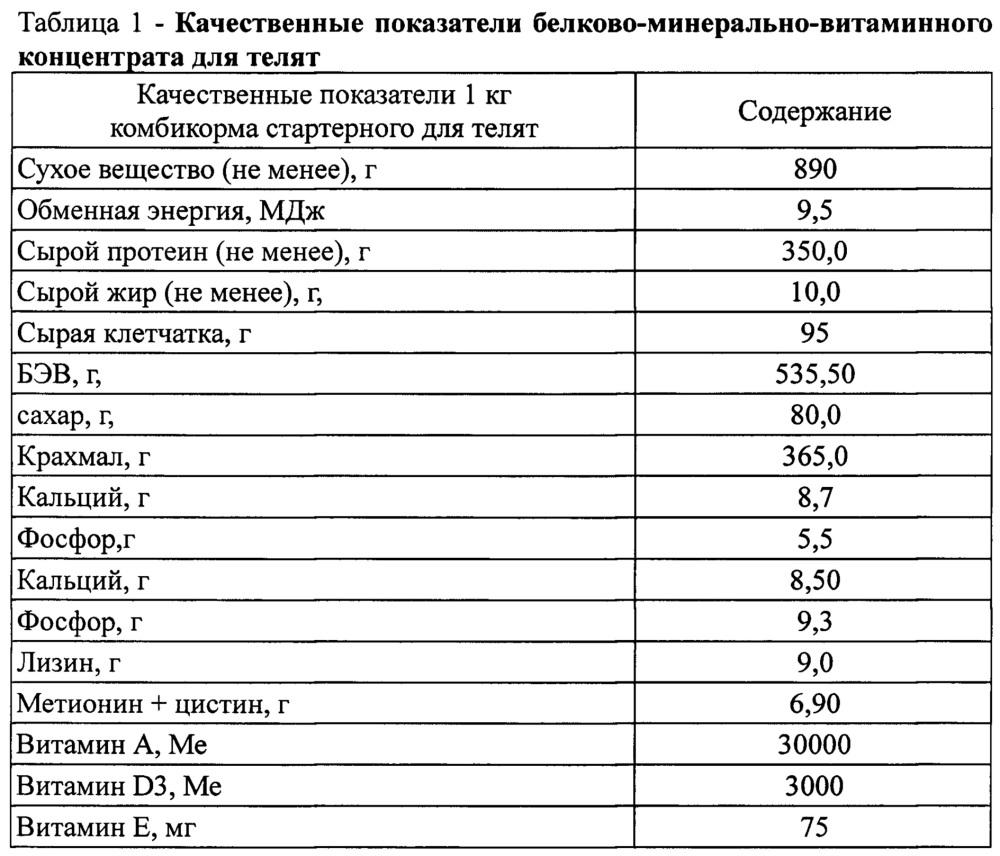 Белково-минерально-витаминный концентрат для телят