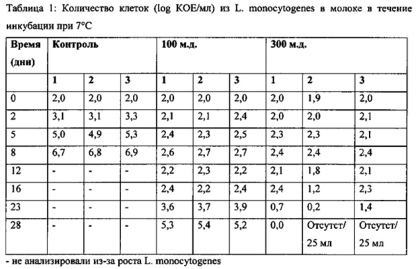 Противомикробная композиция и ее применение для консервирования пищевых продуктов