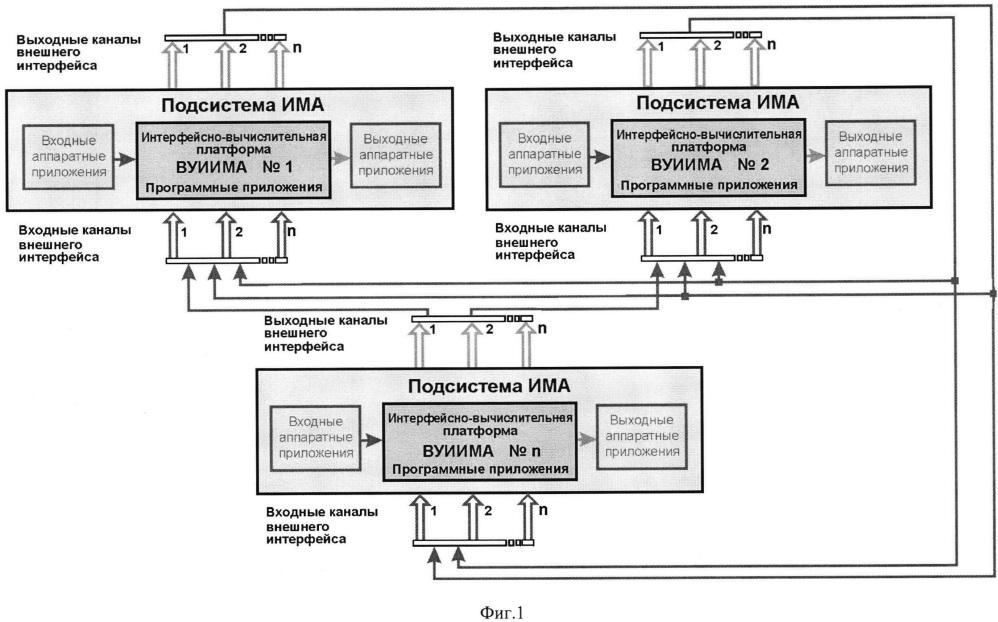 Архитектура системы отказоустойчивой коммутации информации
