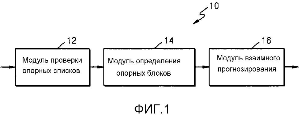 Способ и устройство для кодирования видео, а также способ и устройство для декодирования видео, сопровождаемого взаимным прогнозированием с использованием совместно размещенного изображения
