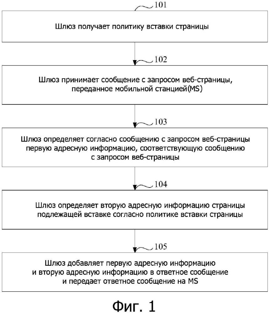 Способ и устройство вставки страницы