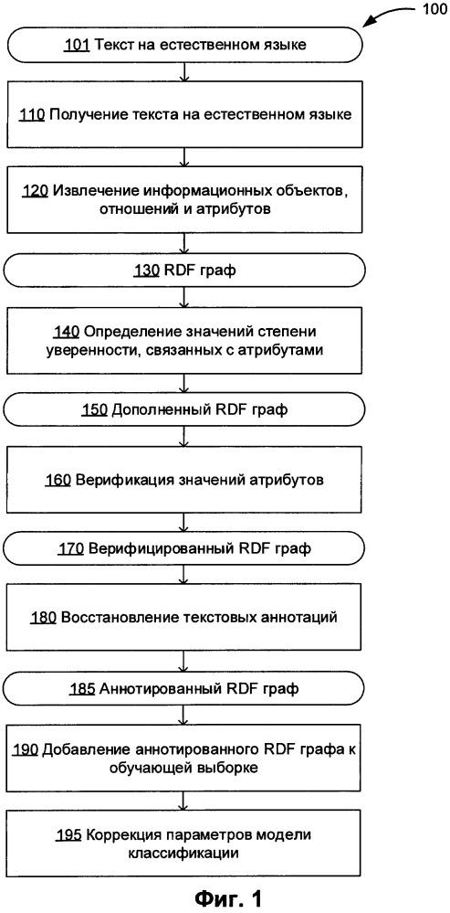 Восстановление текстовых аннотаций, связанных с информационными объектами