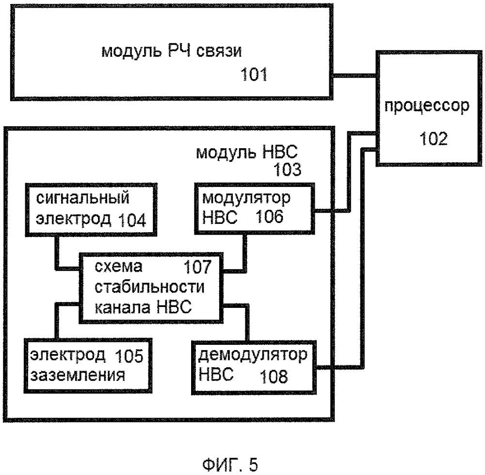 Устройство и способ для установления радиочастотной связи посредством прикосновения пользователя