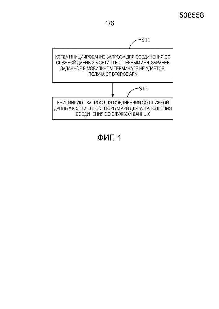 Способ и устройство для установления соединения со службой данных