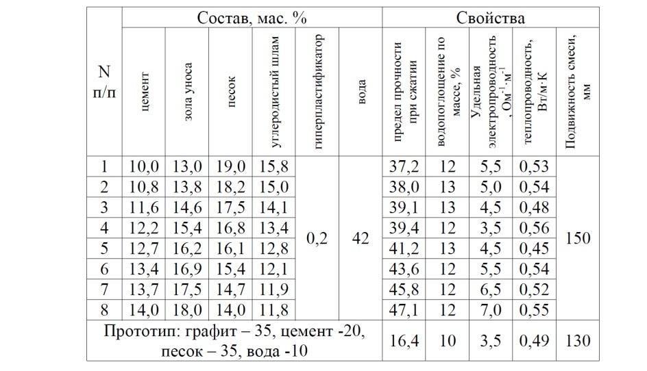 Бетон патенты афипский купить бетон