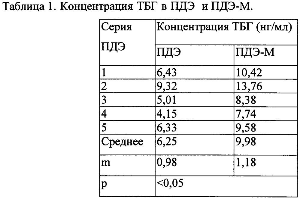 Средство для стимуляции выработки соматотропного гормона гипофизом и способ его получения