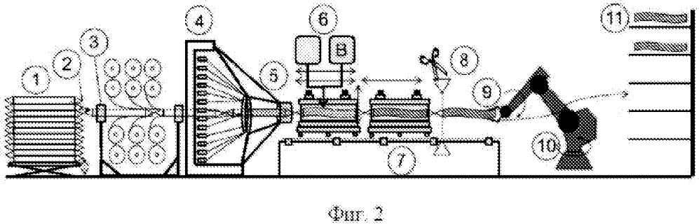 Непрерывное производство профилей с конструкцией слоистого типа с пенонаполнителями и профиль, наполненный жесткой пеной