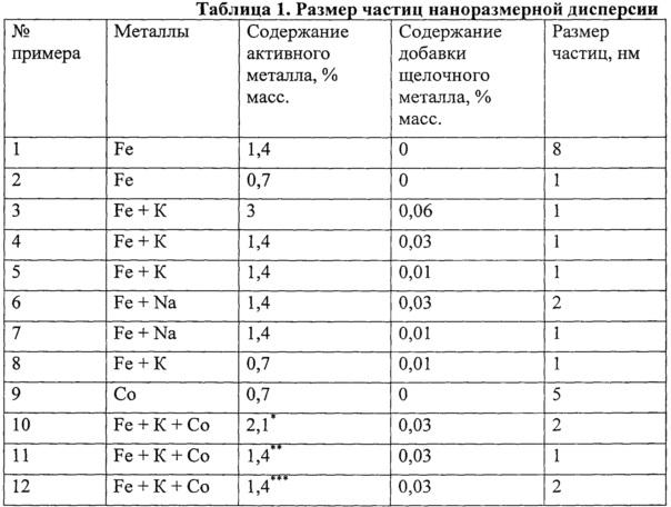 Способ получения металлсодержащих наноразмерных дисперсий