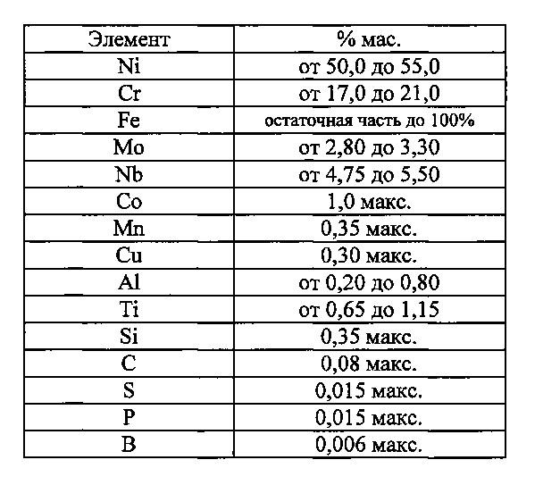 Способ послойного изготовления детали селективным плавлением или селективным спеканием слоев порошка с оптимальной плотностью посредством высокоэнергетического пучка