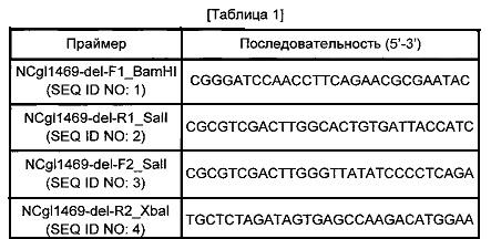 Микроорганизмы, продуцирующие путресцин, и способ получения путресцина с использованием этих микроорганизмов