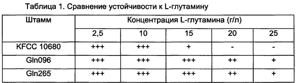 Мутантный штамм corynebacterium glutamicum, продуцирующий l-глутамин (варианты), и способ получения l-глутамина