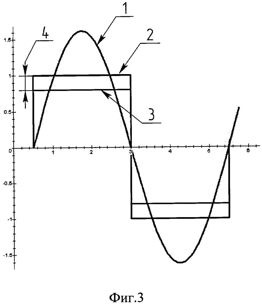 Способ управления чувствительным элементом и формирования выходного сигнала вибрационного кориолисова гироскопического датчика угловой скорости