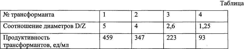 Способ оценки продуктивности рекомбинантных трансформантов дрожжей pichia pastoris, секретирующих фитазы, относящиеся к кислым гистидиновым фосфатазам