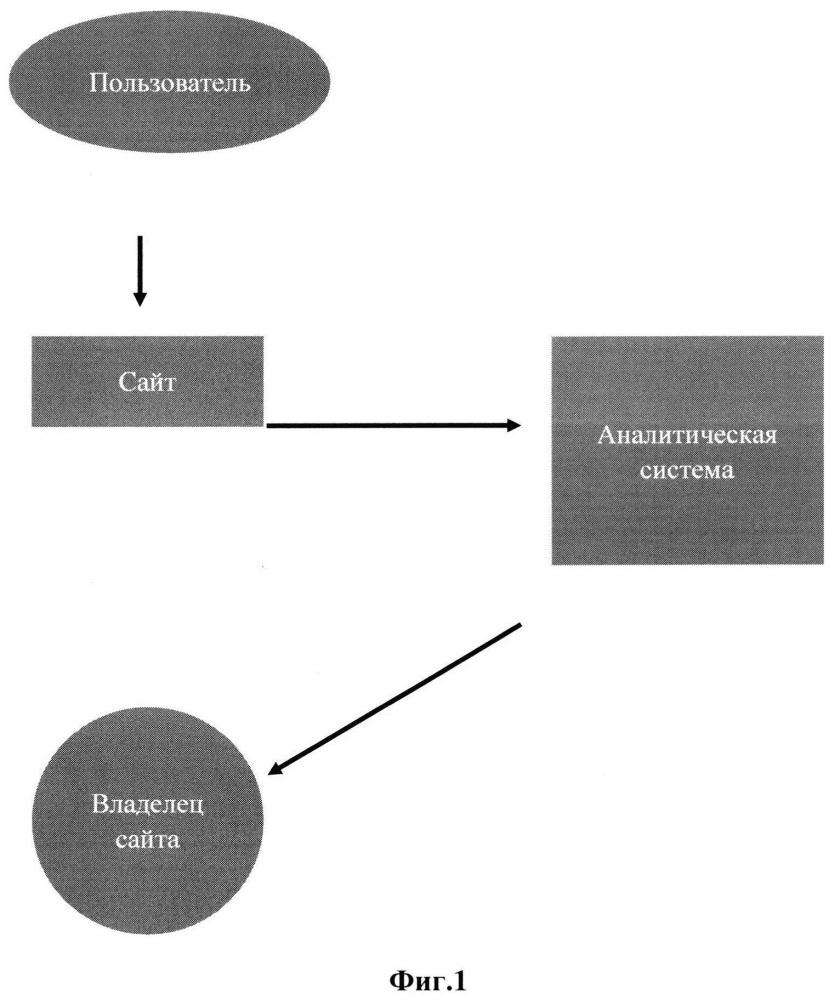 Способ проверки данных о повторном посещении пользователем анализируемого интернет-сайта