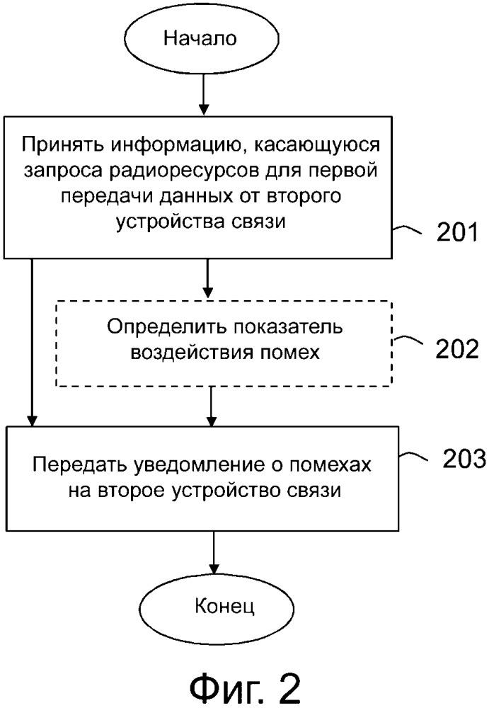 Устройства связи и выполняемые в них способы реализации управления помехами при передачах данных в беспроводной сети связи