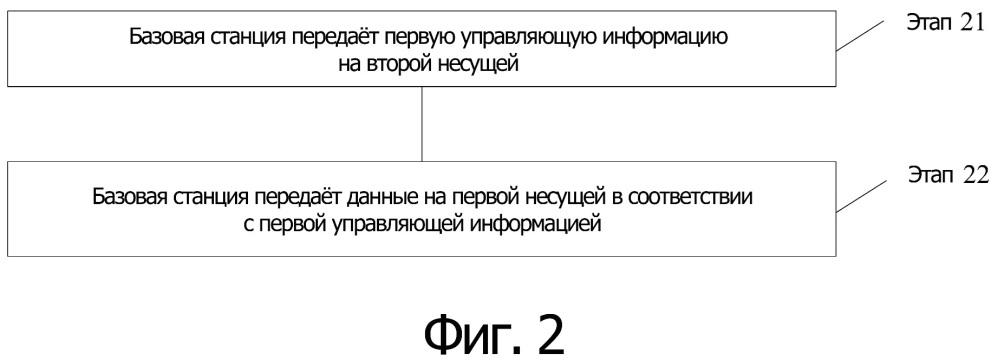 Способ передачи управляющей информации и устройство