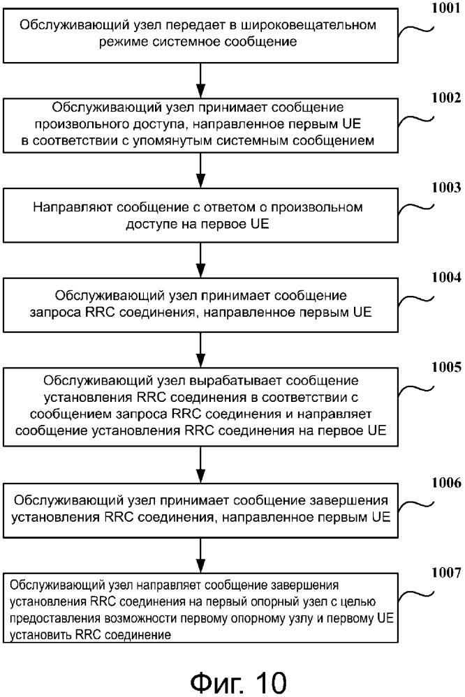 Способ и устройство соединения для управления (rrc) радиоресурсами и способ и устройство повторного rrc соединения