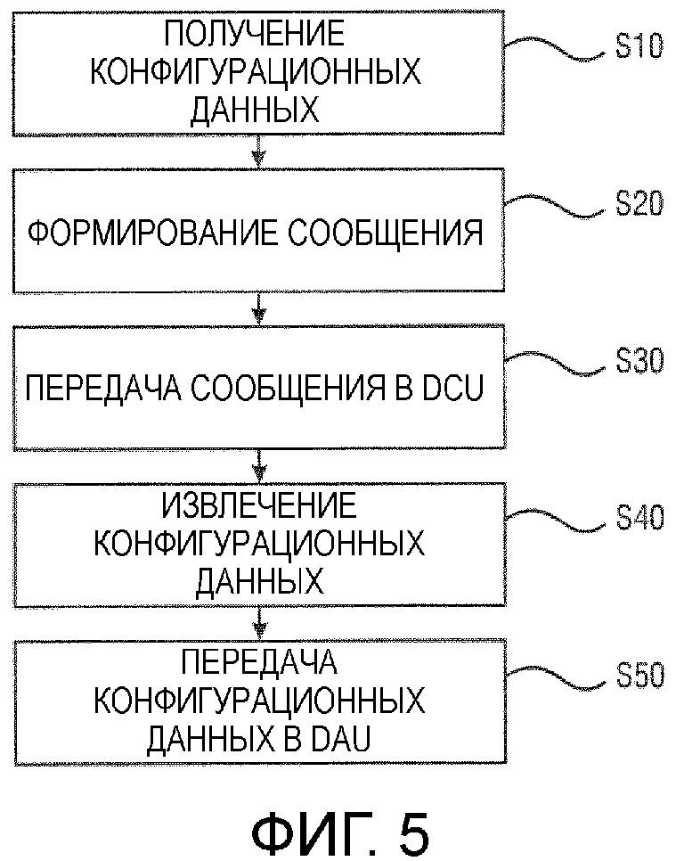Конфигурирование оборудования распределенного получения данных