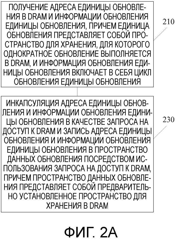 Способ и система для обновления динамического оперативного запоминающего устройства (dram) и устройство