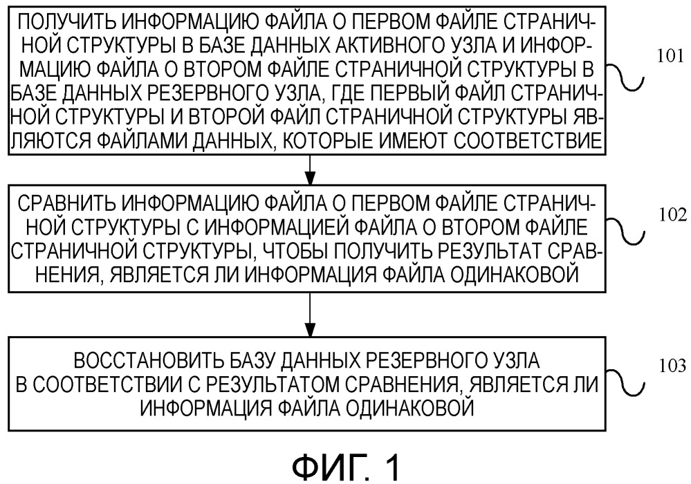Способ и устройство для восстановления базы данных резервного узла