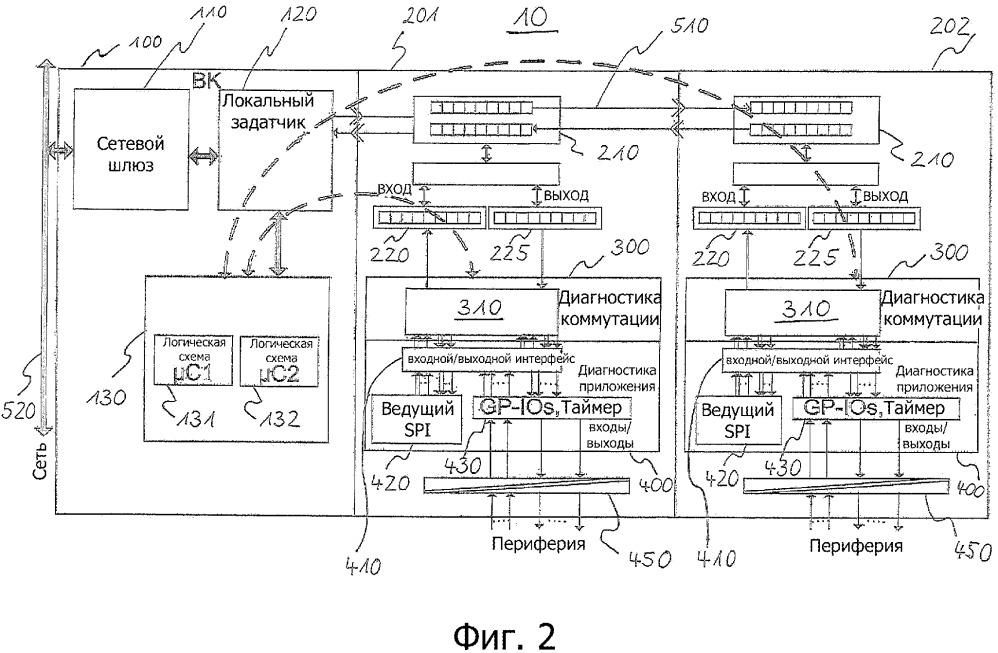 Система управления и передачи данных, шлюзовой модуль, модуль ввода/вывода и способ управления процессами