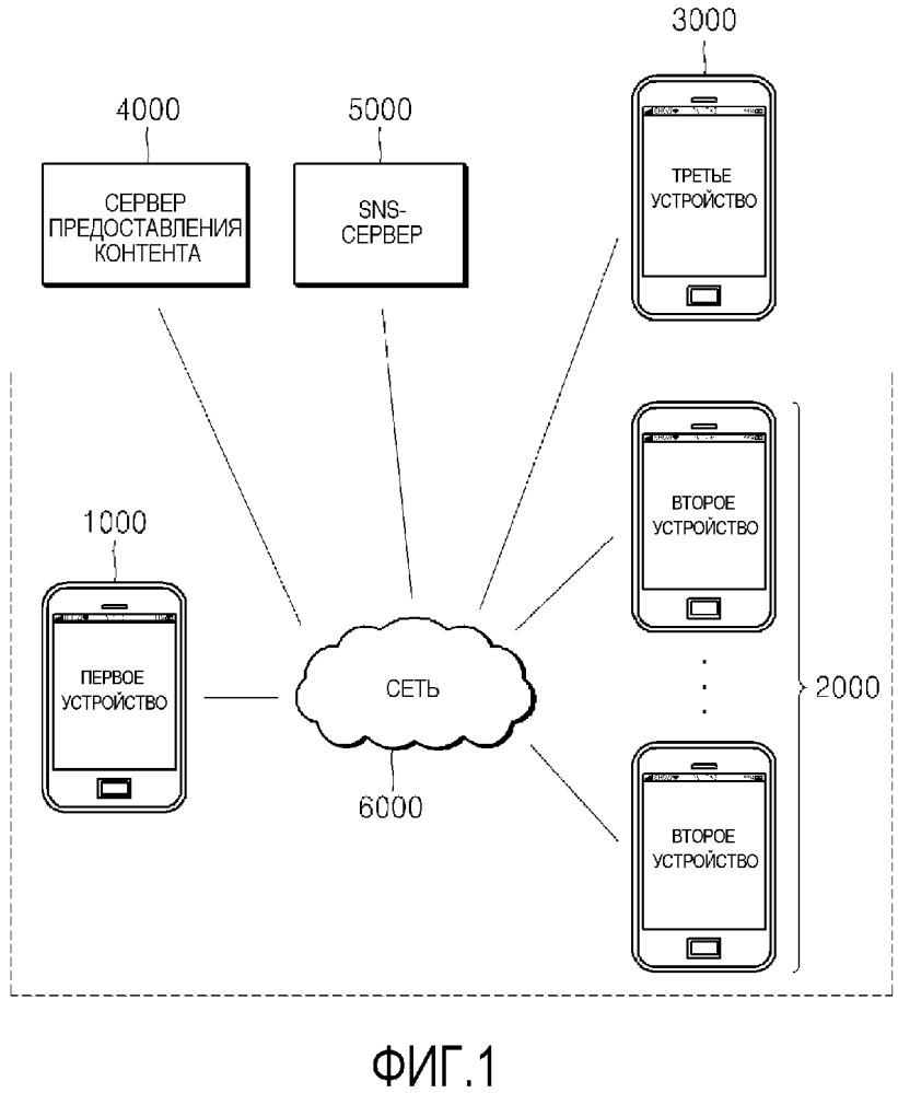 Система и способ предоставления контента устройству на основе местоположения устройства