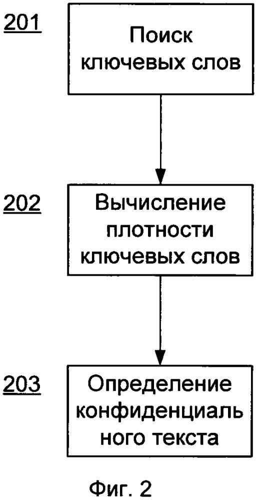 Система и способ определения текста, содержащего конфиденциальные данные