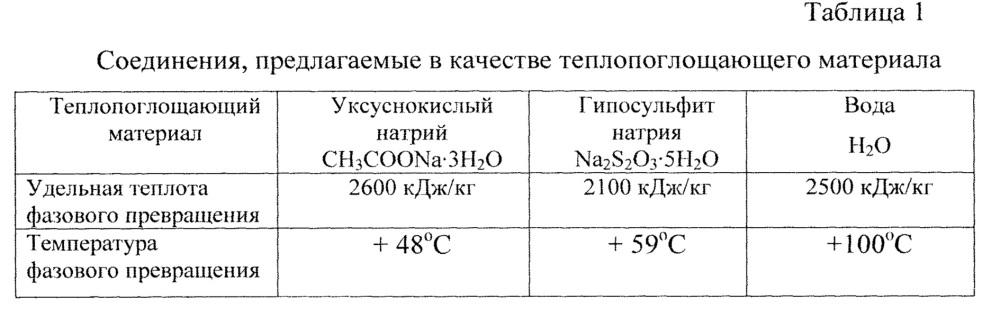 Цистерна для перевозки вязких нефтепродуктов