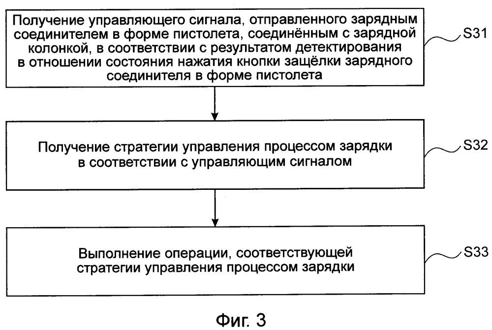 Способ и устройство управления процессом зарядки и зарядная система для электротранспортного средства