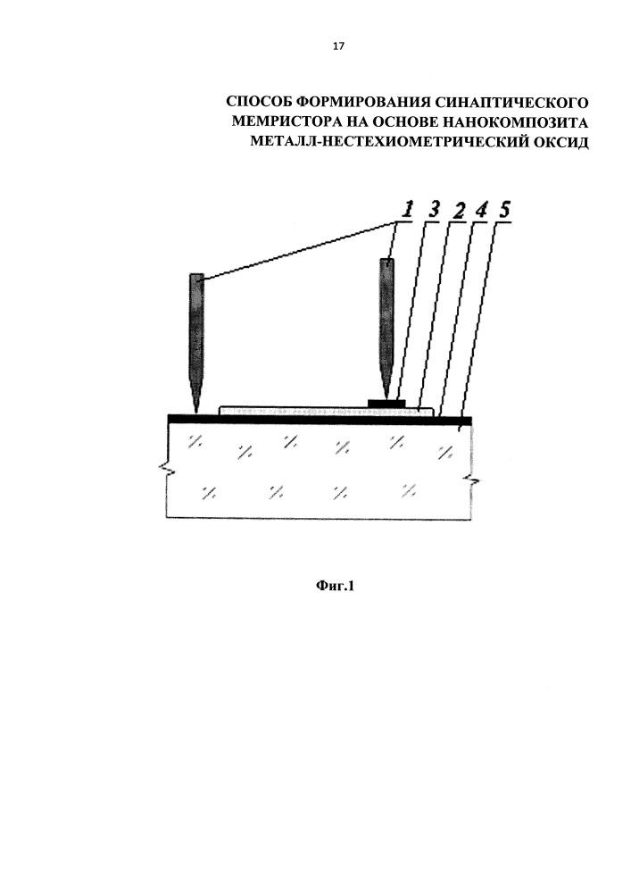 Способ формирования синаптического мемристора на основе нанокомпозита металл-нестехиометрический оксид