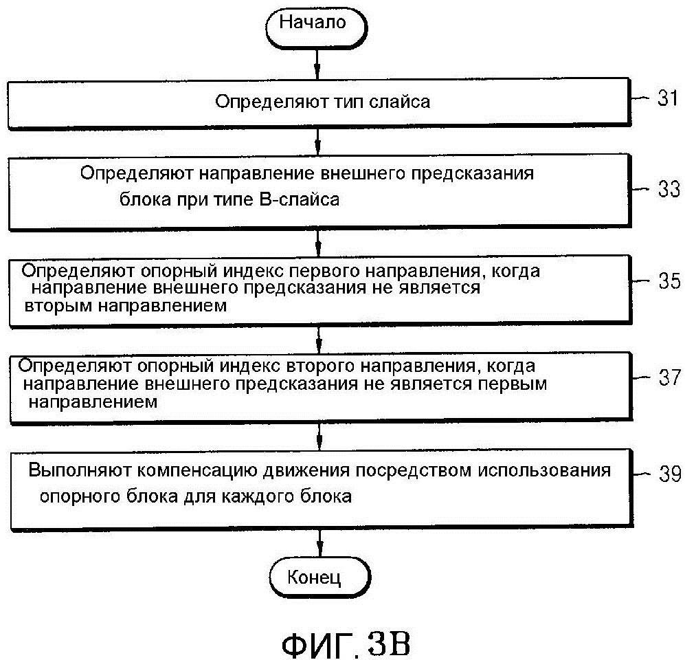 Способ и устройство для определения опорных изображений для внешнего предсказания