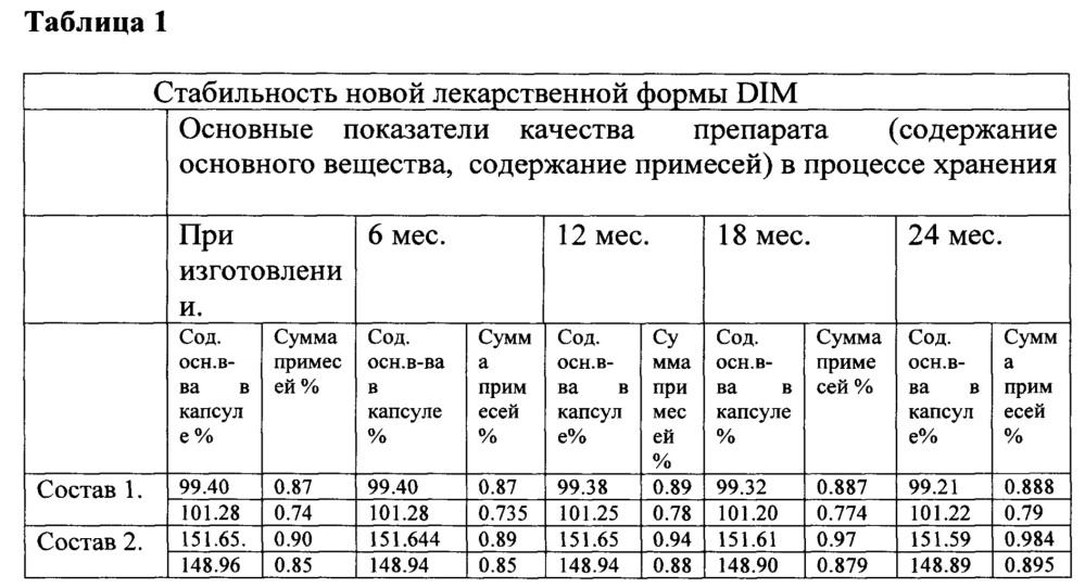 Пероральная лекарственная форма 3,3-дииндолилметана