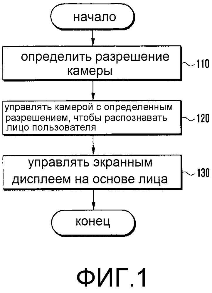 Способ и устройство управления дисплеем