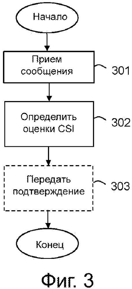 Беспроводное устройство, сетевой узел и способы для предоставления информации о состоянии канала (csi) в сети радиопередачи данных